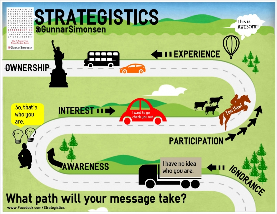 [INFOGRAPHIC] What Path will Your Message Take. #strategistics